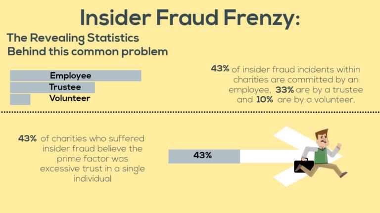 Insider Fraud