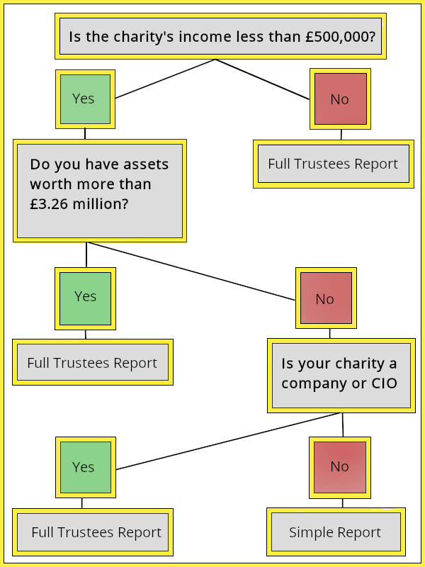 Flow chart identifying which trustees annual report, charities are required to complete.
