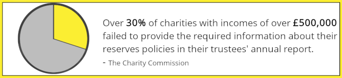 Inforgraphic stating: Over 30% of charities with incomes of over £500,000 failed to provide the required information about their charity reserves policies in their trustees annual report.