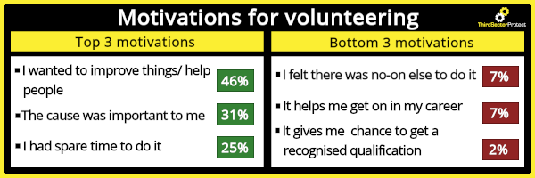 Recent volunteering statistics reveal the top 3 motivations for volunteering: I wanted to improve things/ help people, The cause was important to me & I had spare time to do it. Aswell as revealing the bottom 3 motivations: I felt there was no-one else to do it, It helps me get on in my career, It gives me chance to get a recognised qualification.