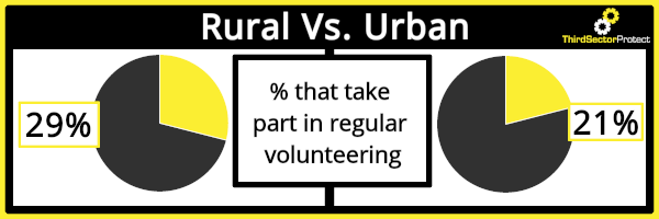 Volunteering statistics reveal that those who live in rural areas are 8% more likely to regularly volunteer.