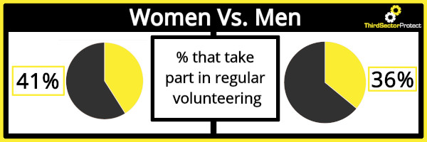 Volunteering statistics reveal that 41% of women regularly take part in volunteering compared to just 36% in men.