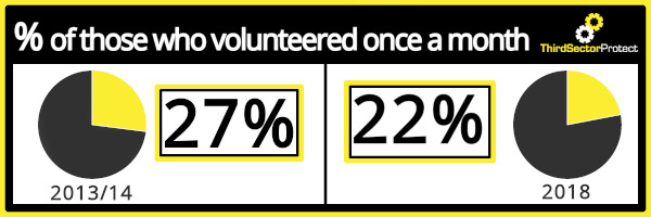 Volunteer rates: The percentage of those who volunteered once a month has dropped from 27% in 2013/14 to just 22% in 2018.