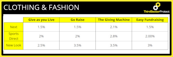 Donation percentage for the clothing & fashion industry.