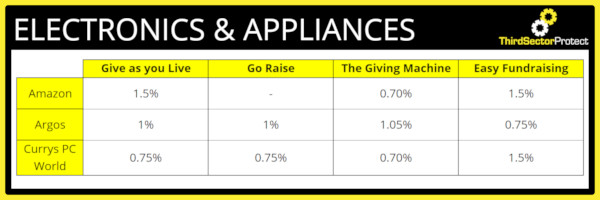 Donation percentage for the Electronics & Appliances Industry.