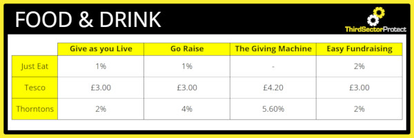 Donation percentage for the Food & Drink industry.