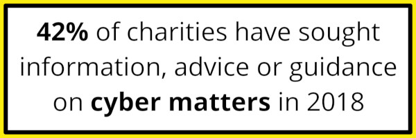 """Charities are becoming aware of cyber risks: """"42% of charities have sought information, advice or guidance on cyber matters in 2018""""."""