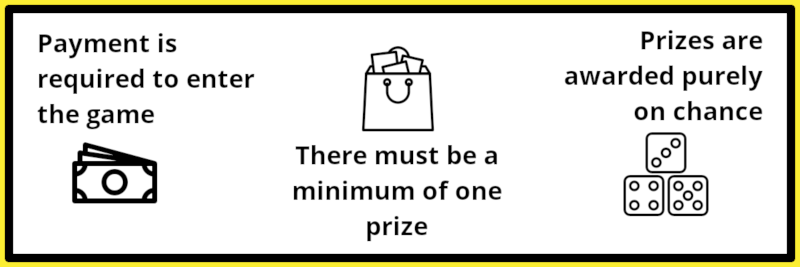 The Gambling Commission's three essential elements that define a lottery: Payment, Prize and based purely on chance. These elements are required to organise a small lottery or run a charity raffle.